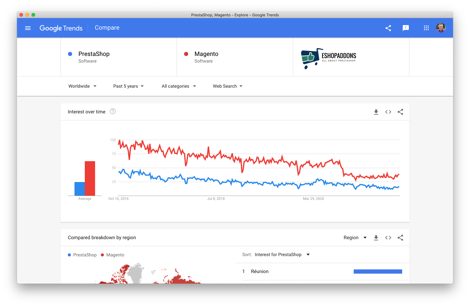 PrestaShop (blue) and Magento (red) five year trends